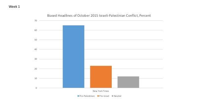 0 10 20 30 40 50 60 70 New York Times Biased Headlines of October 2015 Israeli-Palestinian Conflict, Percent Pro-Palestini...