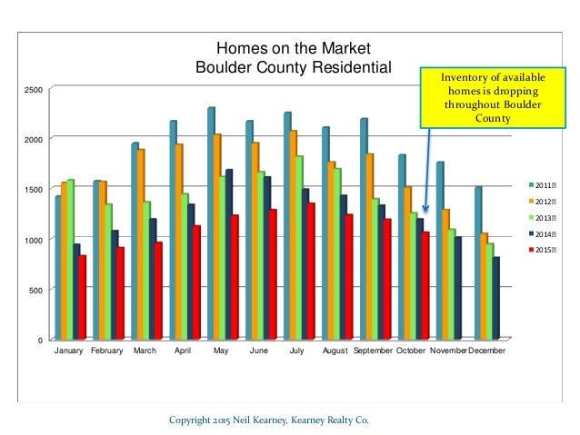 Boulder County Real Estate Statistics - October 2015 Slide 3