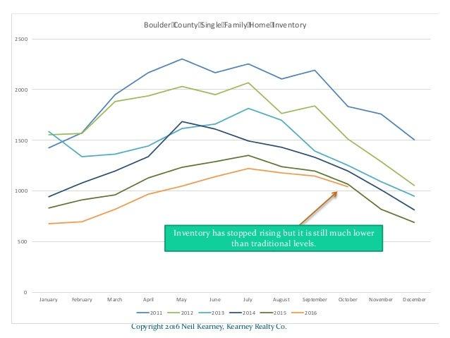 Boulder County Real Estate Statistics - October 2016 Slide 3