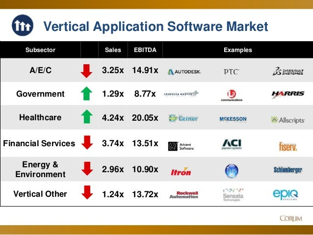 A vertical slice of the wsa architecture emphasizing the software.