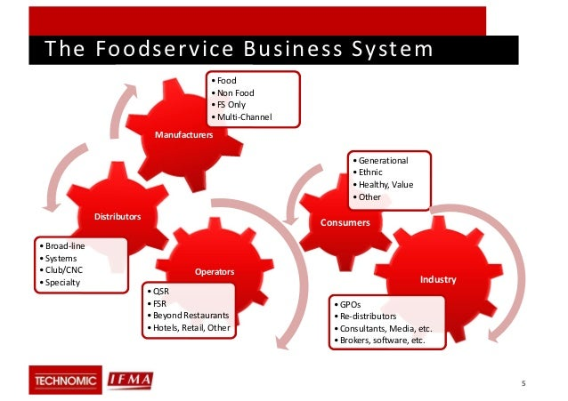 an introduction to food service industry Breakfast organization, breakfast food variety and availability food service school questionnaire - public use version 3 if q4 is 3 only, skip to the introduction to q7.