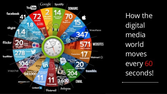 How the digital media world moves every 60 seconds!