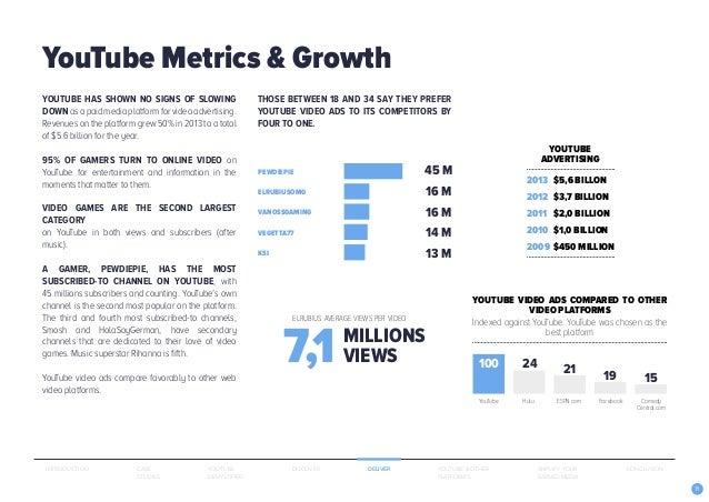 19 YOUTUBE HAS SHOWN NO SIGNS OF SLOWING DOWNasapaidmediaplatformforvideoadvertising. Revenues on the platform grew 50% in...