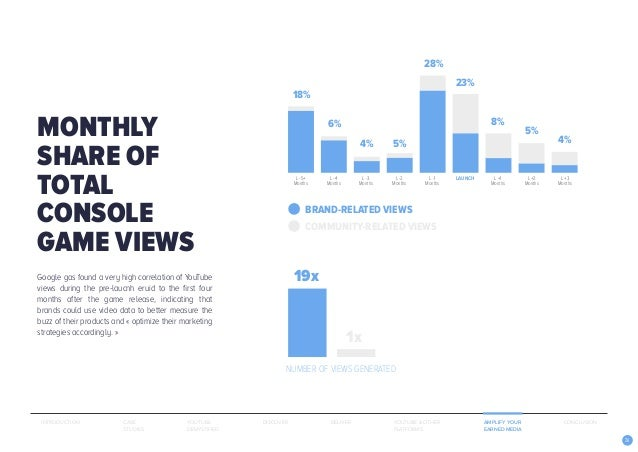 26 MONTHLY SHARE OF TOTAL CONSOLE GAME VIEWS L -1 Months L -4 Months L -5+ Months L +2 Months L +3 Months LAUNCHL -3 Month...