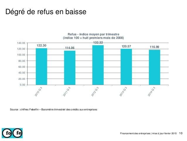 Dégré de refus en baisse Financement des entreprises | mise à jour février 2015 10 Source : chiffres Febelfin – Baromètre ...