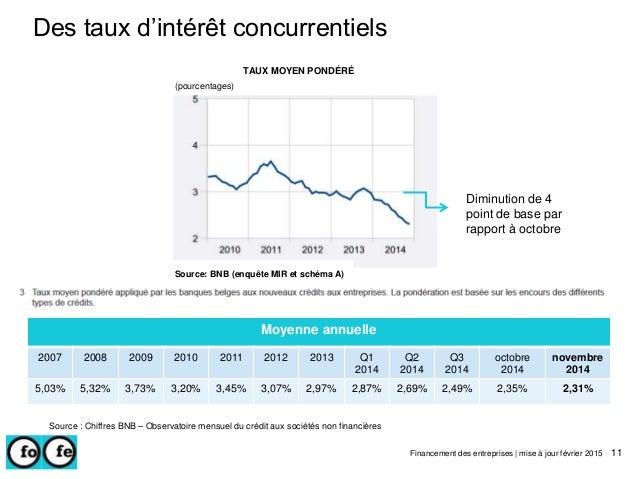 Des taux d'intérêt concurrentiels Source : Chiffres BNB – Observatoire mensuel du crédit aux sociétés non financières 11Fi...