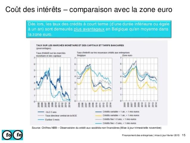 Coût des intérêts – comparaison avec la zone euro Dès lors, les taux des crédits à court terme (d'une durée inférieure ou ...