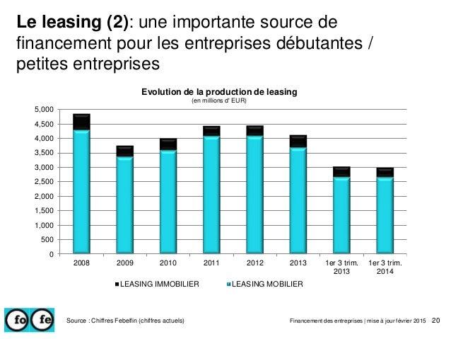 Le leasing (2): une importante source de financement pour les entreprises débutantes / petites entreprises Source : Chiffr...