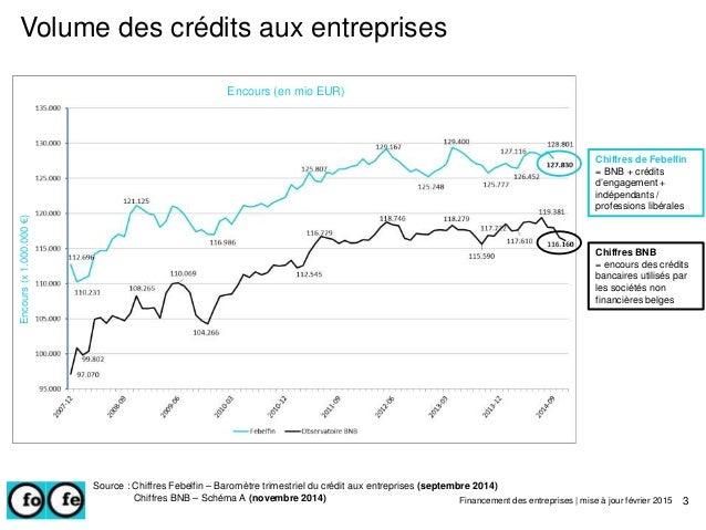 Volume des crédits aux entreprises 3 Chiffres de Febelfin = BNB + crédits d'engagement + indépendants / professions libéra...