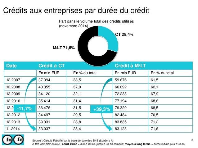 Date Crédit à CT Crédit à M/LT En mio EUR En % du total En mio EUR En % du total 12.2007 37.394 38,5 59.676 61,5 12.2008 4...