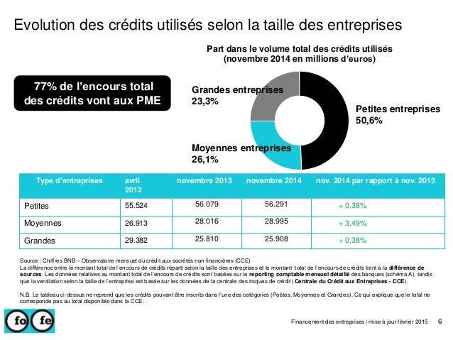 Type d'entreprises avril 2012 novembre 2013 novembre 2014 nov. 2014 par rapport à nov. 2013 Petites 55.524 56.079 56.291 +...