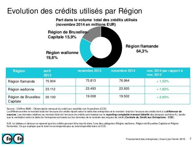 Région avril 2012 novembre 2013 novembre 2014 nov. 2014 par rapport à nov. 2013 Région flamande 75.904 75.813 76.964 + 1,5...