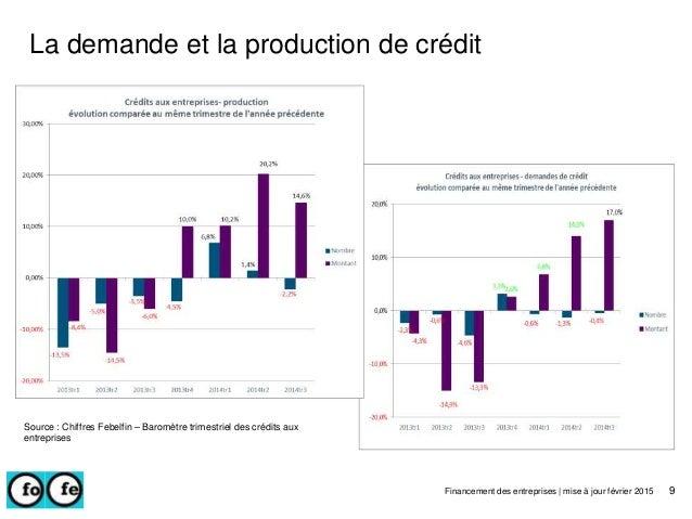 La demande et la production de crédit Financement des entreprises | mise à jour février 2015 9 Source : Chiffres Febelfin ...