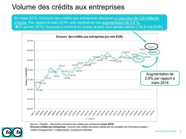 Volume des crédits aux entreprises mise à jour juin 2015 Source : Febelfin – Baromètre trimestriel des crédits aux entrepr...