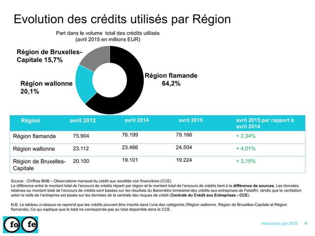 Région avril 2012 avril 2014 avril 2015 avril 2015 par rapport à avril 2014 Région flamande 75.904 76.199 79.166 + 2,34% R...