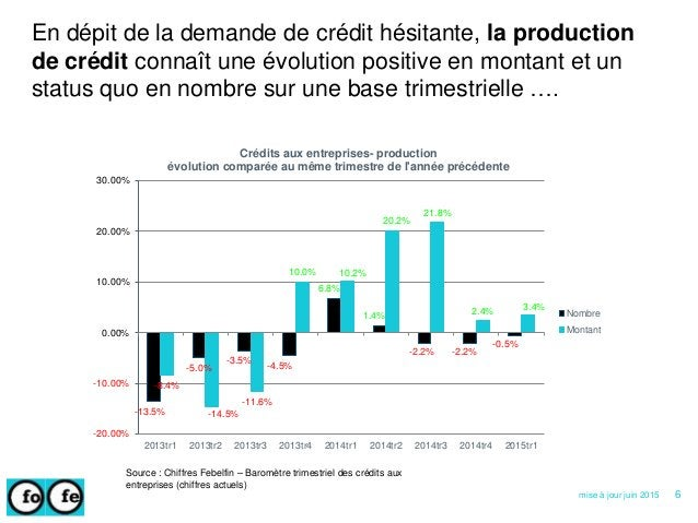 En dépit de la demande de crédit hésitante, la production de crédit connaît une évolution positive en montant et un status...