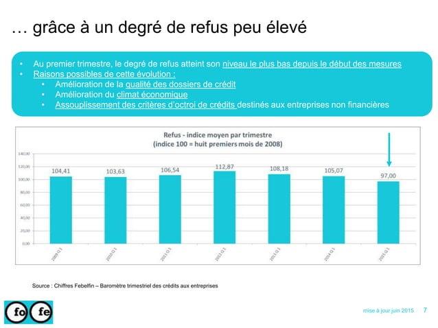 … grâce à un degré de refus peu élevé Source : Chiffres Febelfin – Baromètre trimestriel des crédits aux entreprises • Au ...
