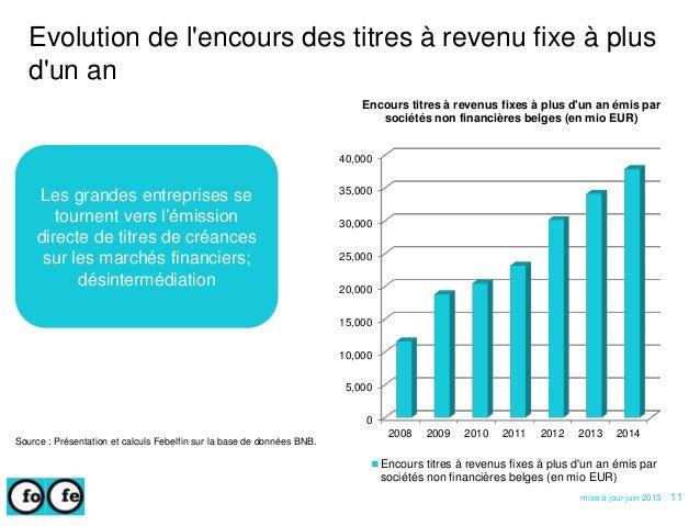 0 5,000 10,000 15,000 20,000 25,000 30,000 35,000 40,000 2008 2009 2010 2011 2012 2013 2014 Encours titres à revenus fixes...