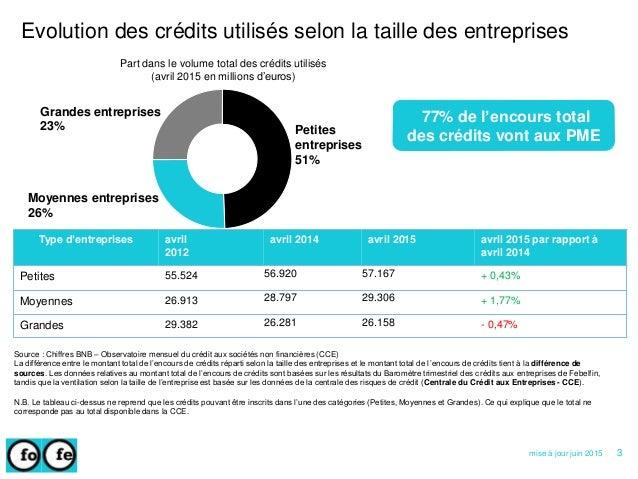 Type d'entreprises avril 2012 avril 2014 avril 2015 avril 2015 par rapport à avril 2014 Petites 55.524 56.920 57.167 + 0,4...