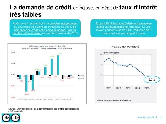 La demande de crédit en baisse, en dépit de taux d'intérêt très faibles Source : Chiffres Febelfin – Baromètre trimestriel...