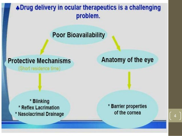 thesis on ocular drug delivery • drug delivery routes available for treating ocular conditions are topical, systemic (oral or injection), intraocular or periocular (injection or implant.