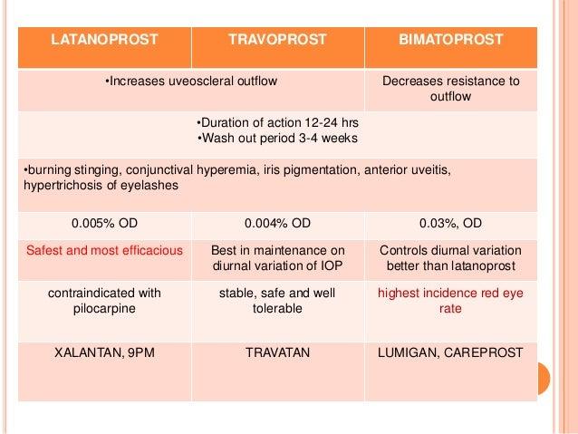 Ocular therapeutics1