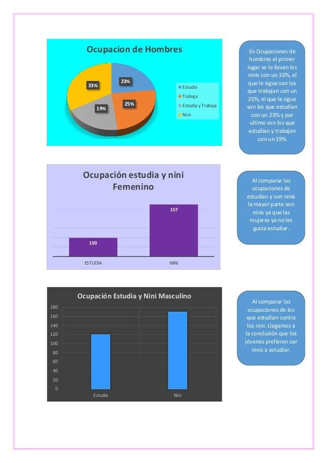 Ocupacion de Hombres  33%  23% Estudia Trabaja  19%  25%  Estudia y Trabaja Nini  Ocupación estudia y nini Femenino 157  E...