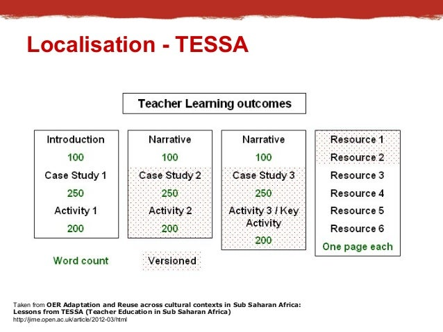 Localisation - TESSA  Taken from OER Adaptation and Reuse across cultural contexts in Sub Saharan Africa:  Lessons from TE...
