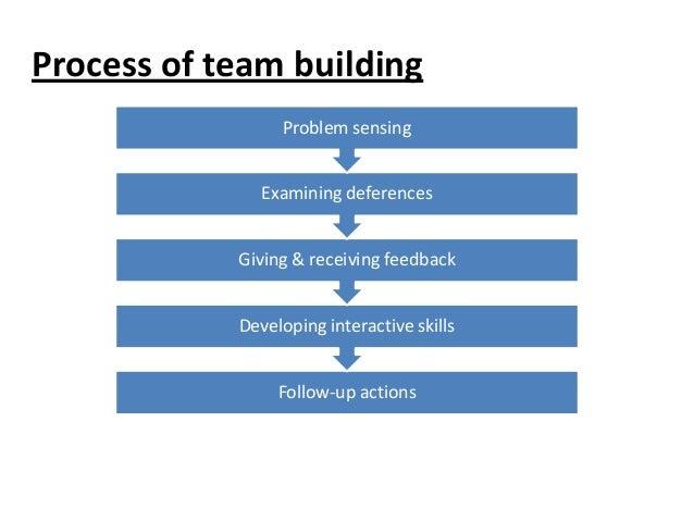 Organizational Development Techniques Team Building