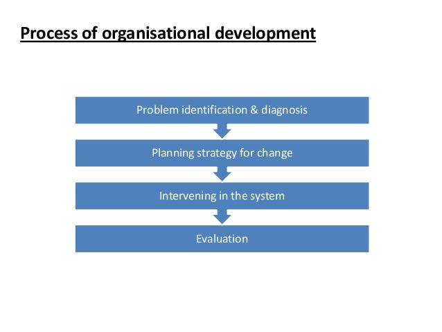 organisational development assignment Effective training and development is vital part of the overall management of human resources however, in recent budget constraints it is often the first place organizations look to cut this should be reconsidered based upon the return that an organization receives from its investment in its employees.