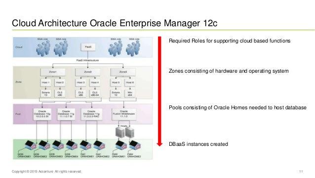 Database As A Service Oem Oda Oow 15 Presentation