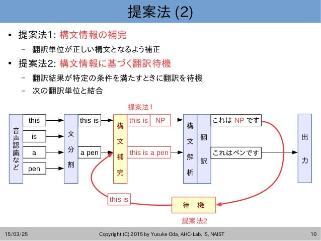 15/03/25 Copyright (C) 2015 by Yusuke Oda, AHC-Lab, IS, NAIST 10 提案法 (2) ● 提案法1: 構文情報の補完 – 翻訳単位が正しい構文となるよう補正 ● 提案法2: 構文情報に...