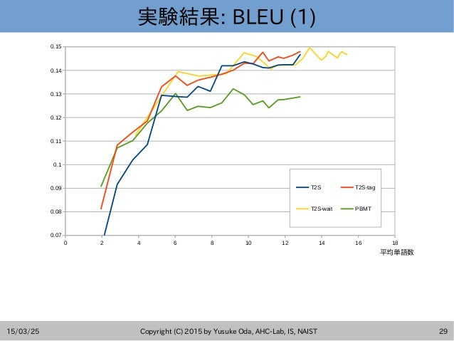 15/03/25 Copyright (C) 2015 by Yusuke Oda, AHC-Lab, IS, NAIST 29 実験結果: BLEU (1) 0 2 4 6 8 10 12 14 16 18 0.07 0.08 0.09 0....