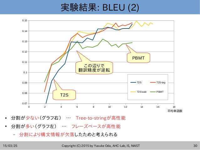 15/03/25 Copyright (C) 2015 by Yusuke Oda, AHC-Lab, IS, NAIST 30 実験結果: BLEU (2) ● 分割が少ない(グラフ右) … Tree-to-stringが高性能 ● 分割が多...
