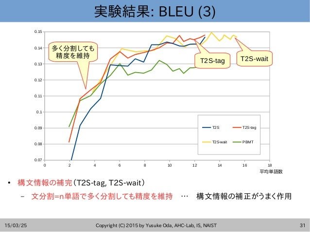 15/03/25 Copyright (C) 2015 by Yusuke Oda, AHC-Lab, IS, NAIST 31 実験結果: BLEU (3) ● 構文情報の補完(T2S-tag, T2S-wait) – 文分割=n単語で多く分...