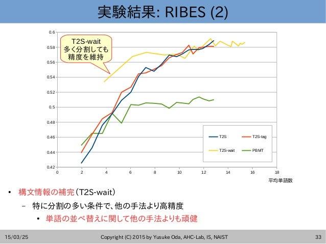 15/03/25 Copyright (C) 2015 by Yusuke Oda, AHC-Lab, IS, NAIST 33 実験結果: RIBES (2) ● 構文情報の補完(T2S-wait) – 特に分割の多い条件で、他の手法より高精...