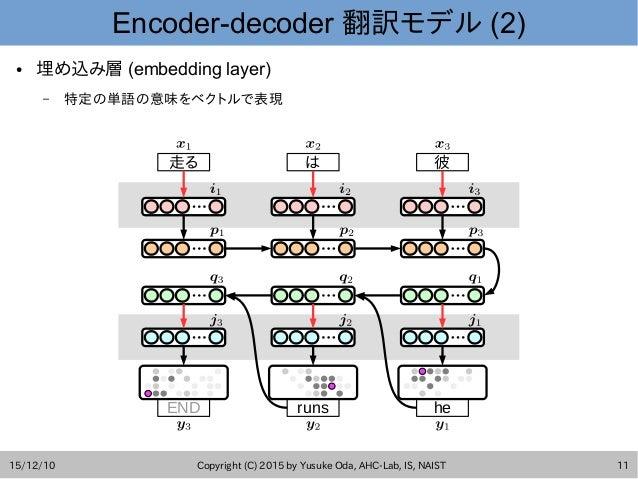 15/12/10 Copyright (C) 2015 by Yusuke Oda, AHC-Lab, IS, NAIST 11 Encoder-decoder 翻訳モデル (2) END runs he 走る は 彼 ● 埋め込み層 (emb...