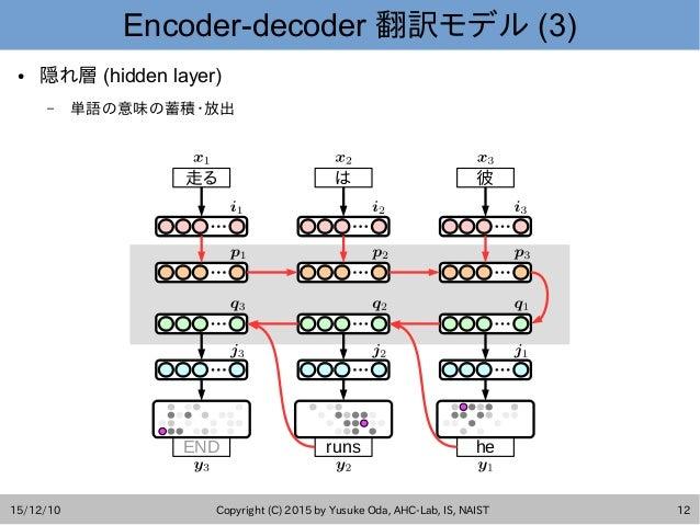 15/12/10 Copyright (C) 2015 by Yusuke Oda, AHC-Lab, IS, NAIST 12 Encoder-decoder 翻訳モデル (3) END runs he 走る は 彼 ● 隠れ層 (hidde...