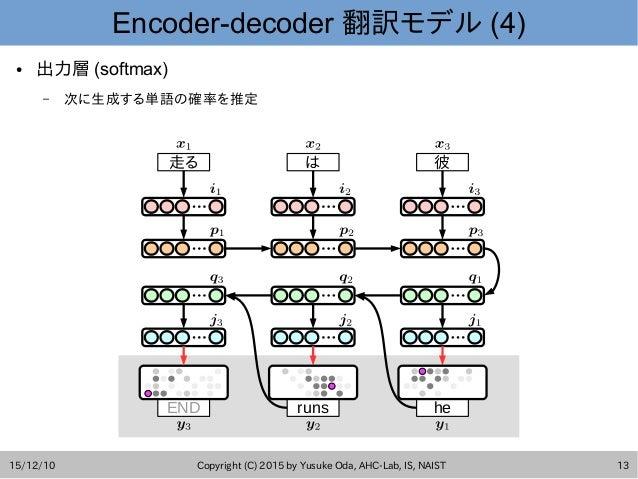 15/12/10 Copyright (C) 2015 by Yusuke Oda, AHC-Lab, IS, NAIST 13 Encoder-decoder 翻訳モデル (4) END runs he 走る は 彼 ● 出力層 (softm...