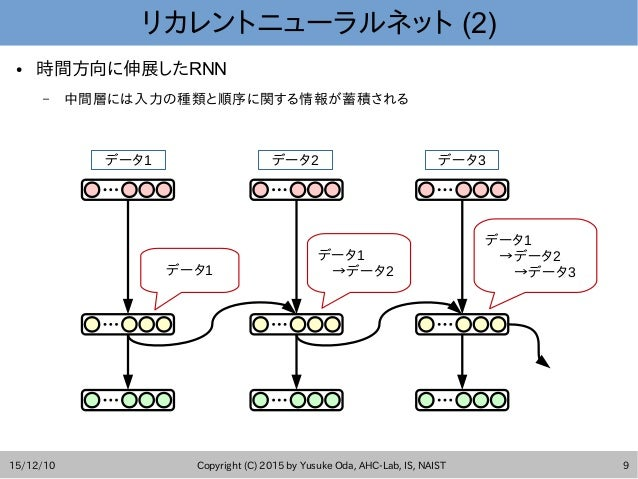 15/12/10 Copyright (C) 2015 by Yusuke Oda, AHC-Lab, IS, NAIST 9 リカレントニューラルネット (2) ● 時間方向に伸展したRNN – 中間層には入力の種類と順序に関する情報が蓄積さ...