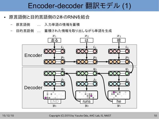 15/12/10 Copyright (C) 2015 by Yusuke Oda, AHC-Lab, IS, NAIST 10 Encoder-decoder 翻訳モデル (1) ● 原言語側と目的言語側の2本のRNNを結合 – 原言語側 …...