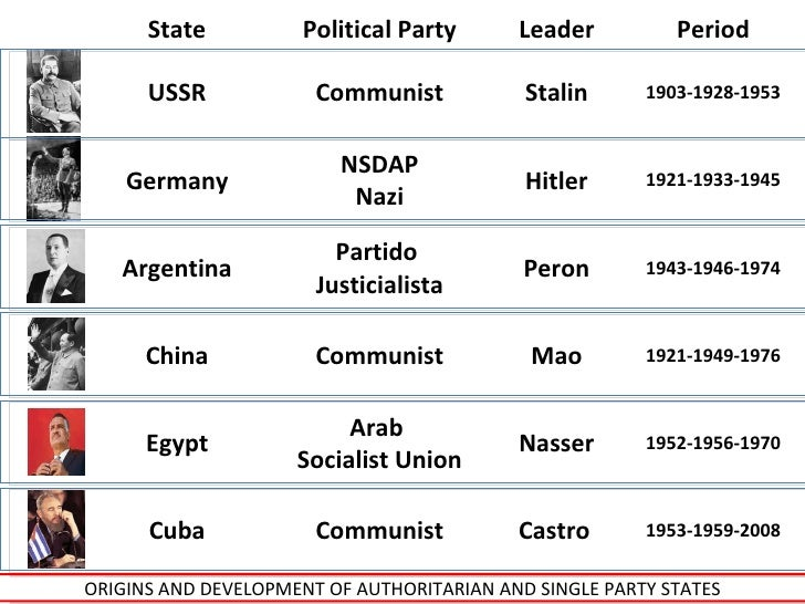 Communism vs Authoritarian