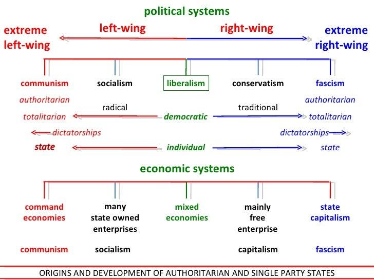 Fascism V Communism Venn Diagram Kenindlecomfortzone