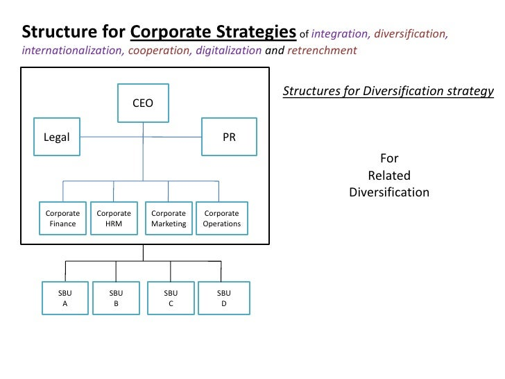 corporate strategy organization design Corporate strategy: how hr can become a player every three years since 1995, my research center has done a survey of how the hr functions in major corporations are.