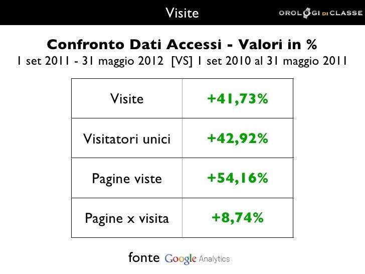Visite     Confronto Dati Accessi - Valori in %1 set 2011 - 31 maggio 2012 [VS] 1 set 2010 al 31 maggio 2011              ...