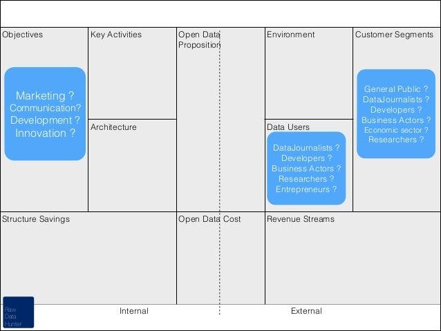 Objectives  Key Activities  Open Data Proposition  Environment  Marketing ? Communication?  Development ?  Innovation ?  A...