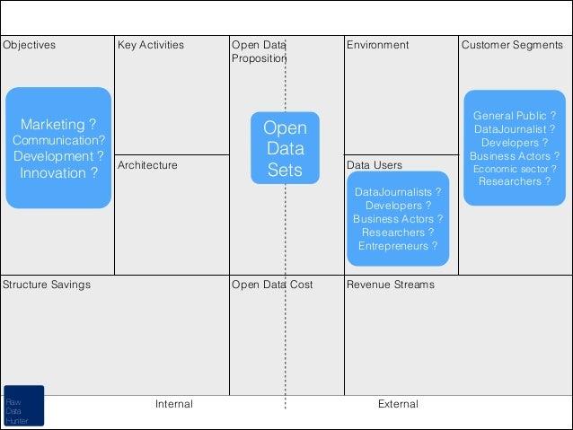 Objectives  Key Activities  Marketing ? Communication?  Development ?  Innovation ?  Architecture  Open Data Proposition  ...