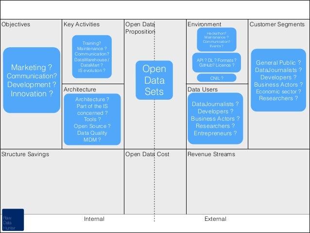 Objectives  Marketing ?  Key Activities Training? Maintenance ? Communication? DataWarehouse / DataMart ? IS evolution ?  ...
