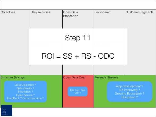 Objectives  Key Activities  Open Data Proposition  Environment  Customer Segments  Step 11 Architecture  !  Data Users  RO...