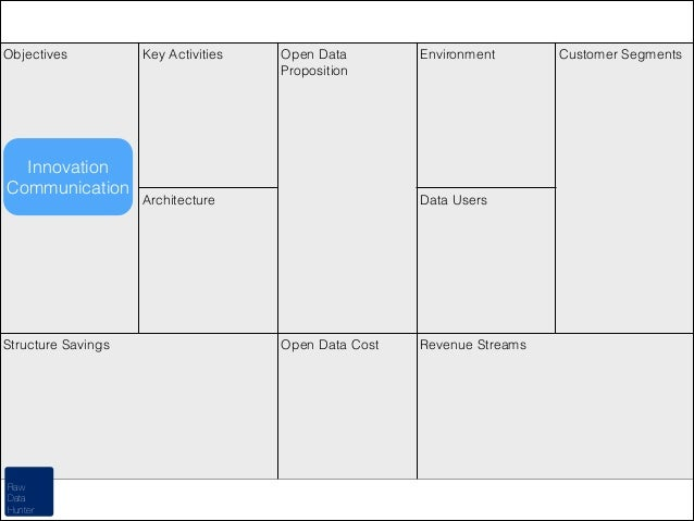 Objectives  Innovation Communication  Structure Savings  Raw Data Hunter  Key Activities  Open Data Proposition  Architect...